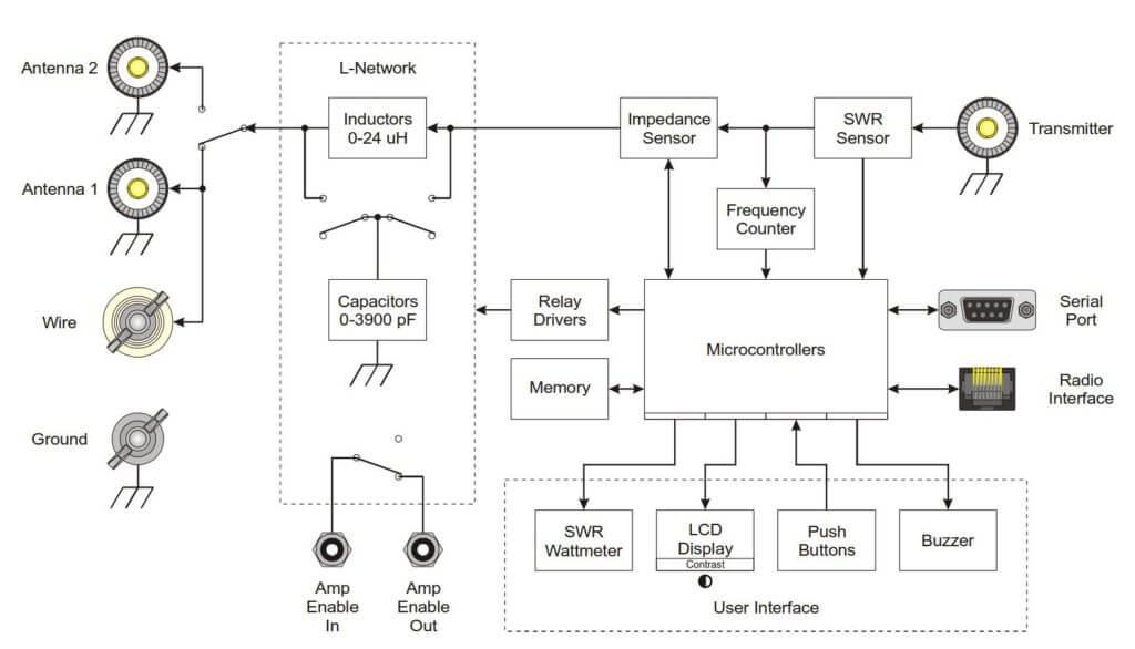 Erfahrungsbericht MFJ Automatik Tuner