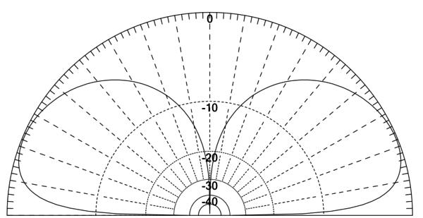 Strahlungsdiagramm: ZS6BKW als T-Antenne auf 160m